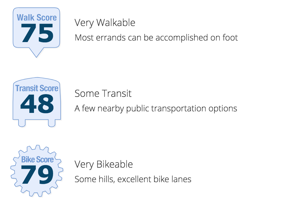Old Fourth Ward Walkability Score