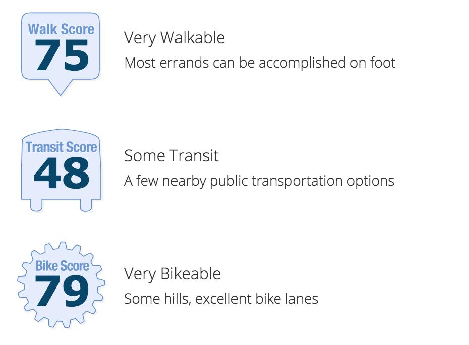 Old Fourth Ward Walkability Score