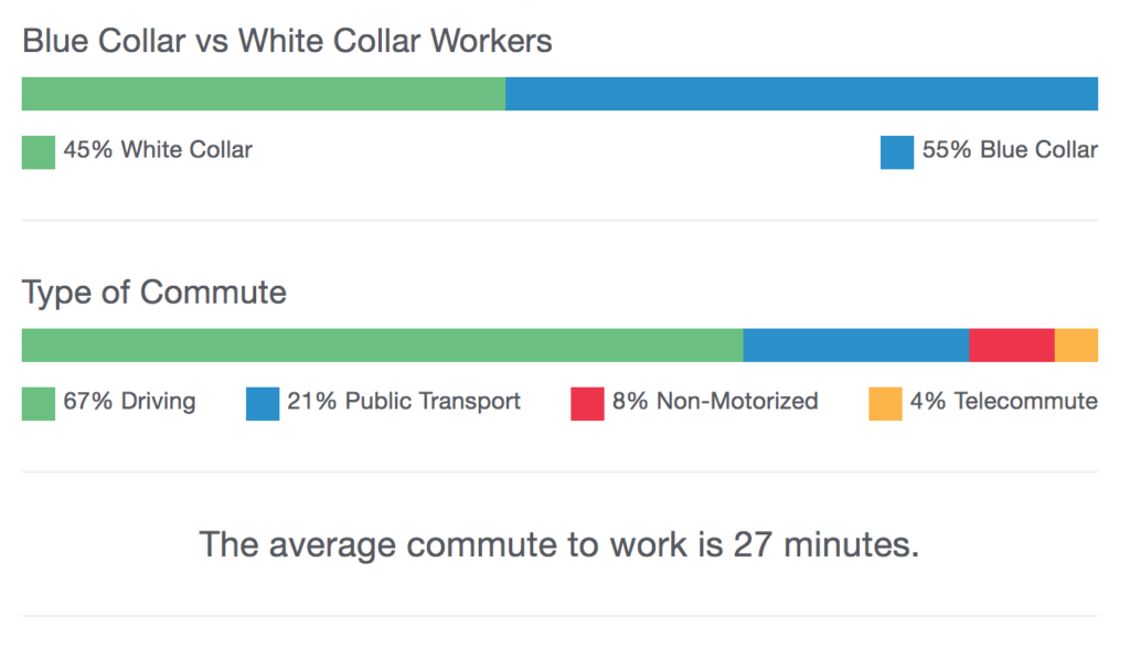 Old Fourth Ward Commute Time